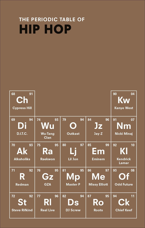 Unique Periodic Table Of Wine Poster