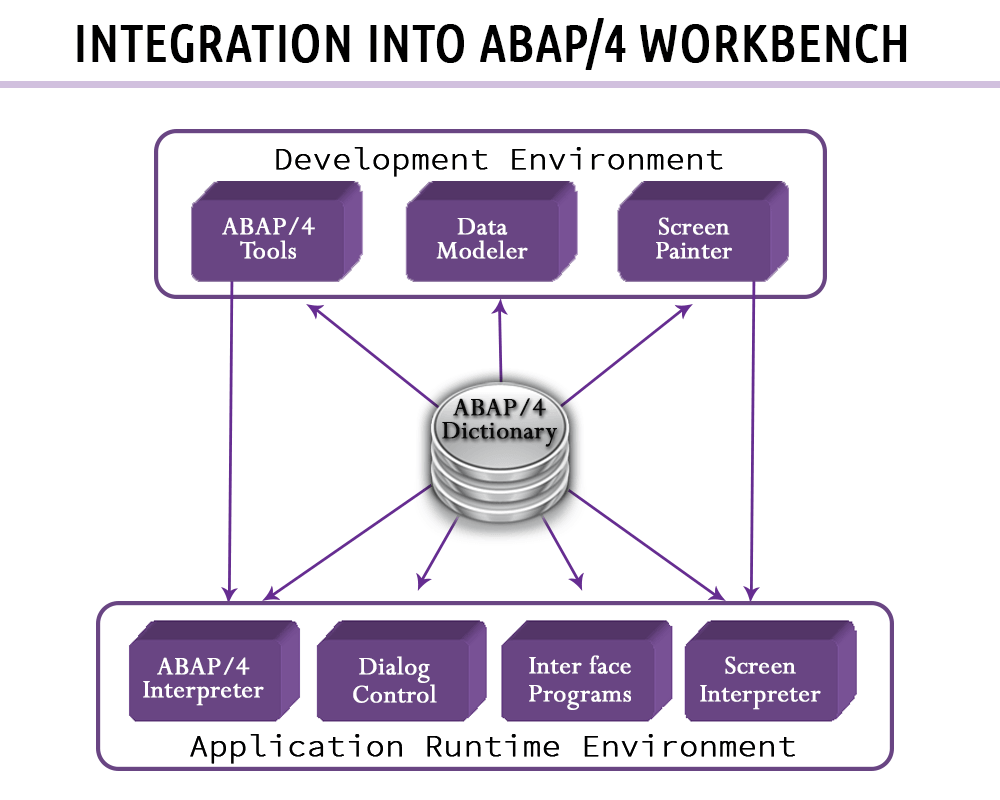 SAP BAPI Tutorial - Step by Step Guide to Create BAPI in