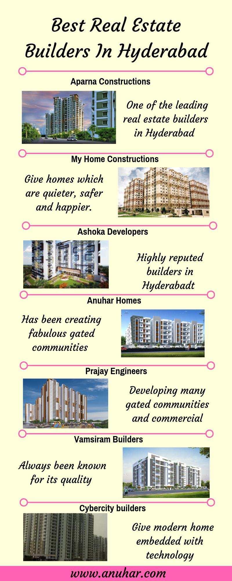 Anuhar Homes Has Been Creating Fabulous Gated Communities From The Past 12 Years Gated Community Construction Process Home Construction