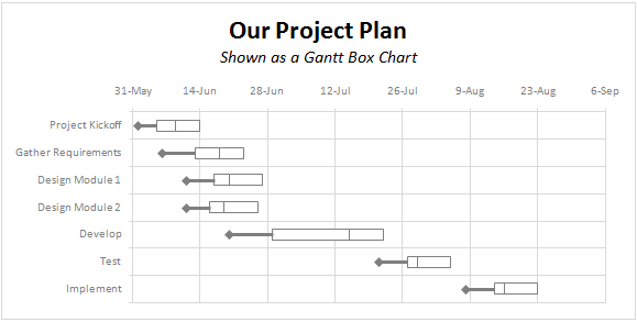 A Gantt Chart Alternative  Gantt Box Chart  My Work