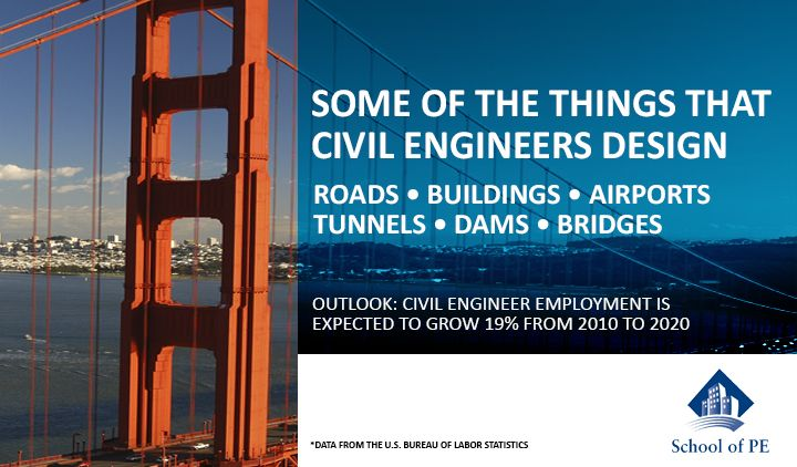 A Civil Engineer Is Concerned With The Improvement And Care Of The Physically And Naturally Built Environment Here Civil Engineering Civilization Engineering