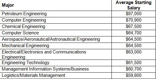 The 10 Specialized College Degrees That Pay The Most College Degree Management Information Systems Chemistry Jobs