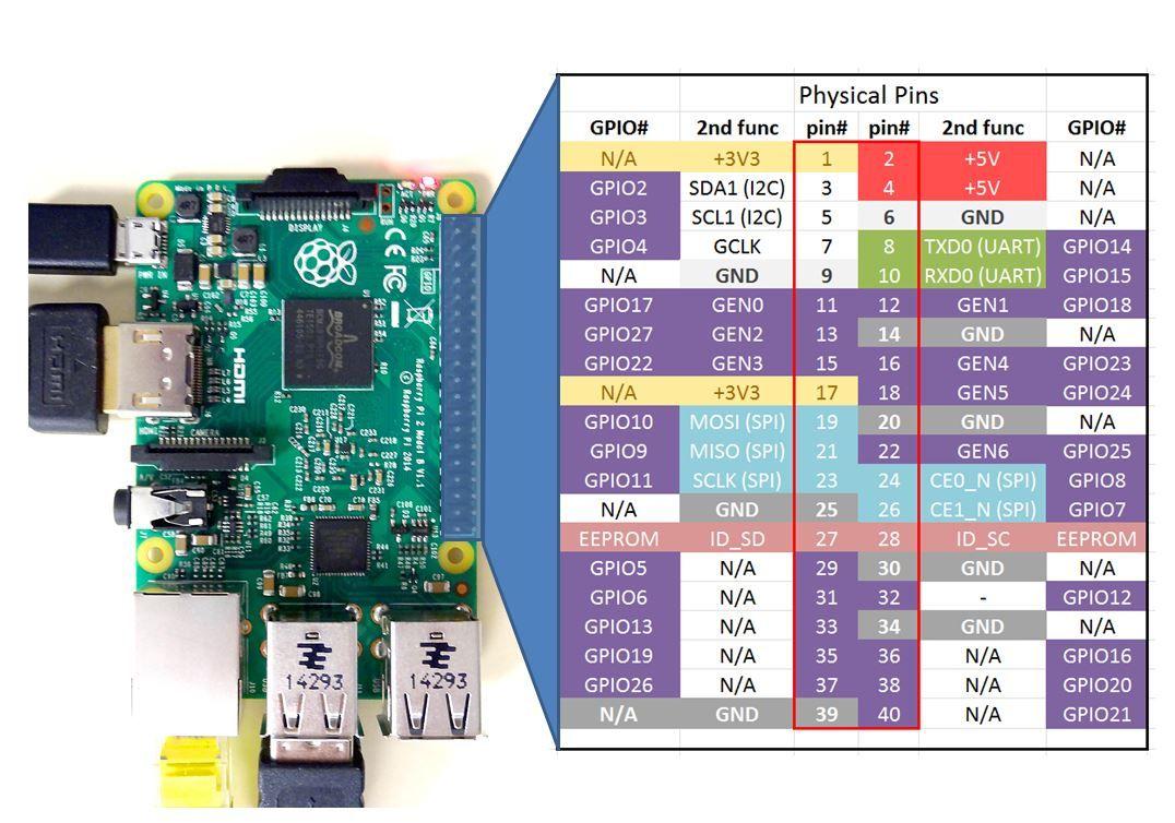 raspberry pi 2 1076 754 electronics pinterest arduino linux and tech. Black Bedroom Furniture Sets. Home Design Ideas
