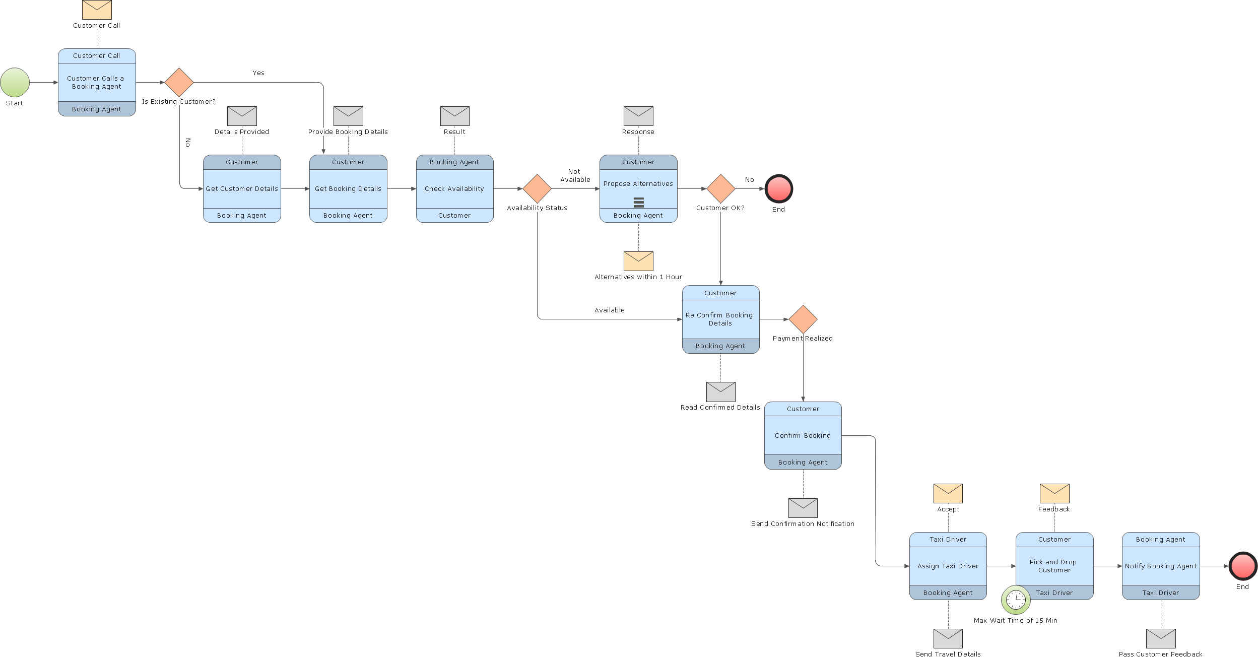 Business process example network topologys business process model thailand map asia vizio remote not working c214932ef96b74691f530ba6f61b1884 business process modelhtml ccuart Image collections