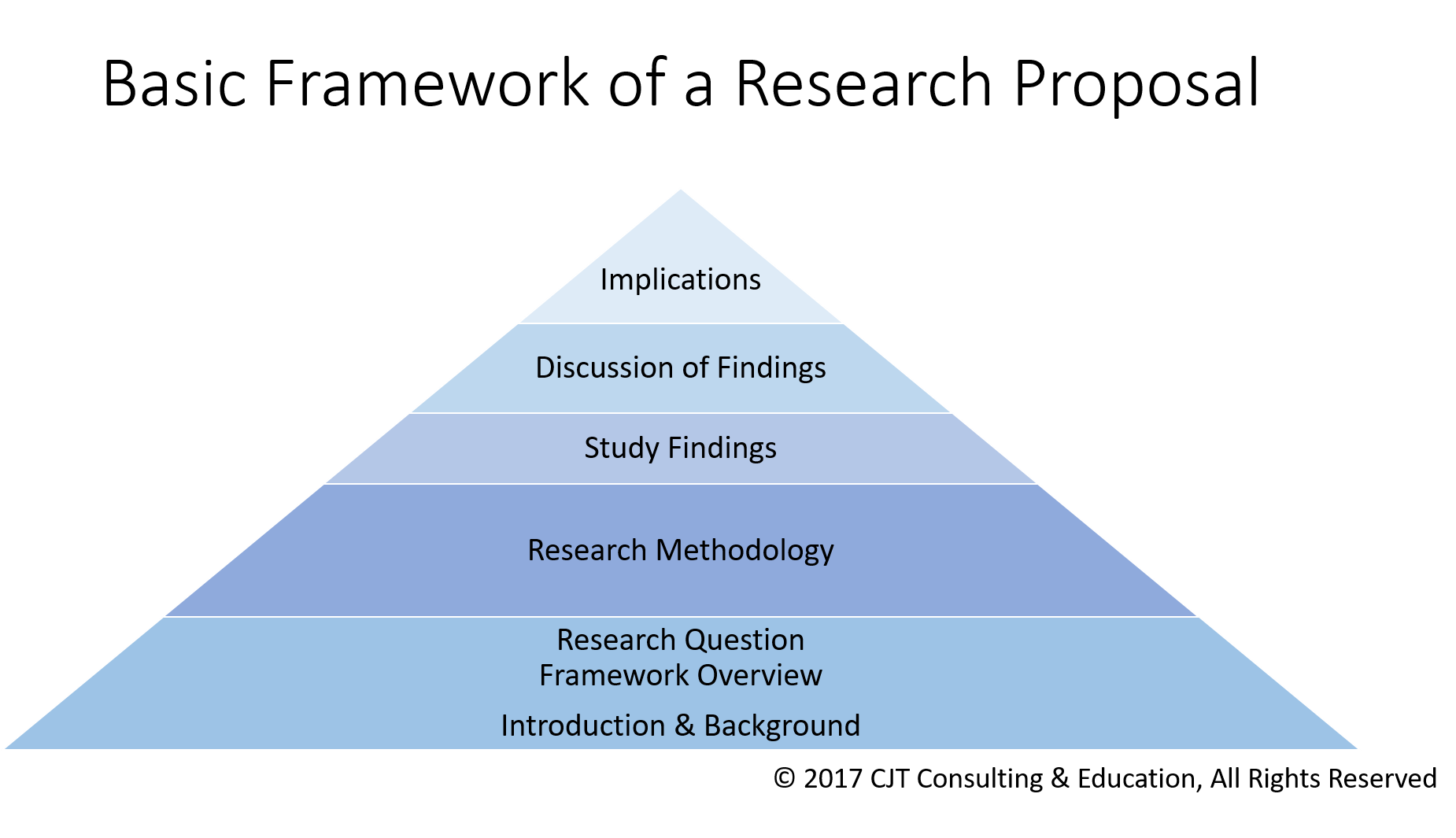 Phd research proposal framework