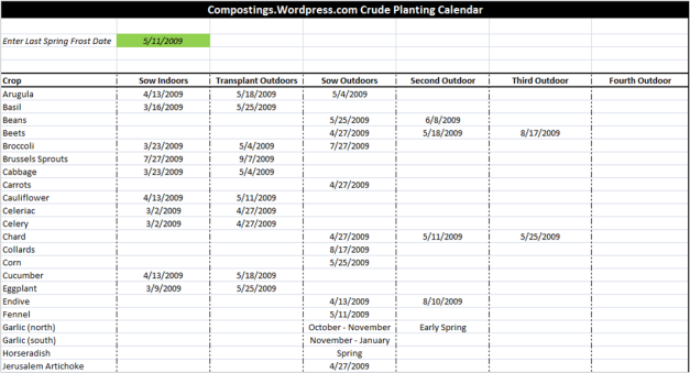 Excel Spreadsheet To Plan Your Garden Planting Dates