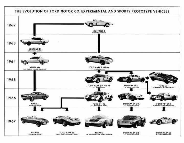 Ford Gt Tree Ford Racing Ford Gt Ford Gt40