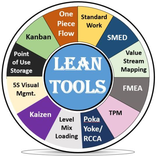 Pin By Emma P On Lean Lean Sigma Lean Six Sigma Lean Manufacturing