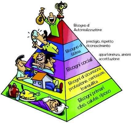 La piramide di Maslow descrive i bisogni dell'uomo. | L ...