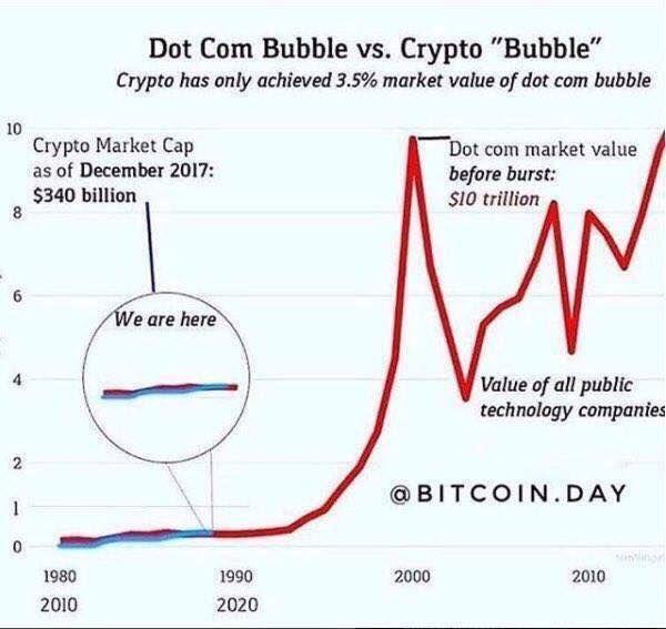 Resultado de imagen de crypto vs dot com bubble