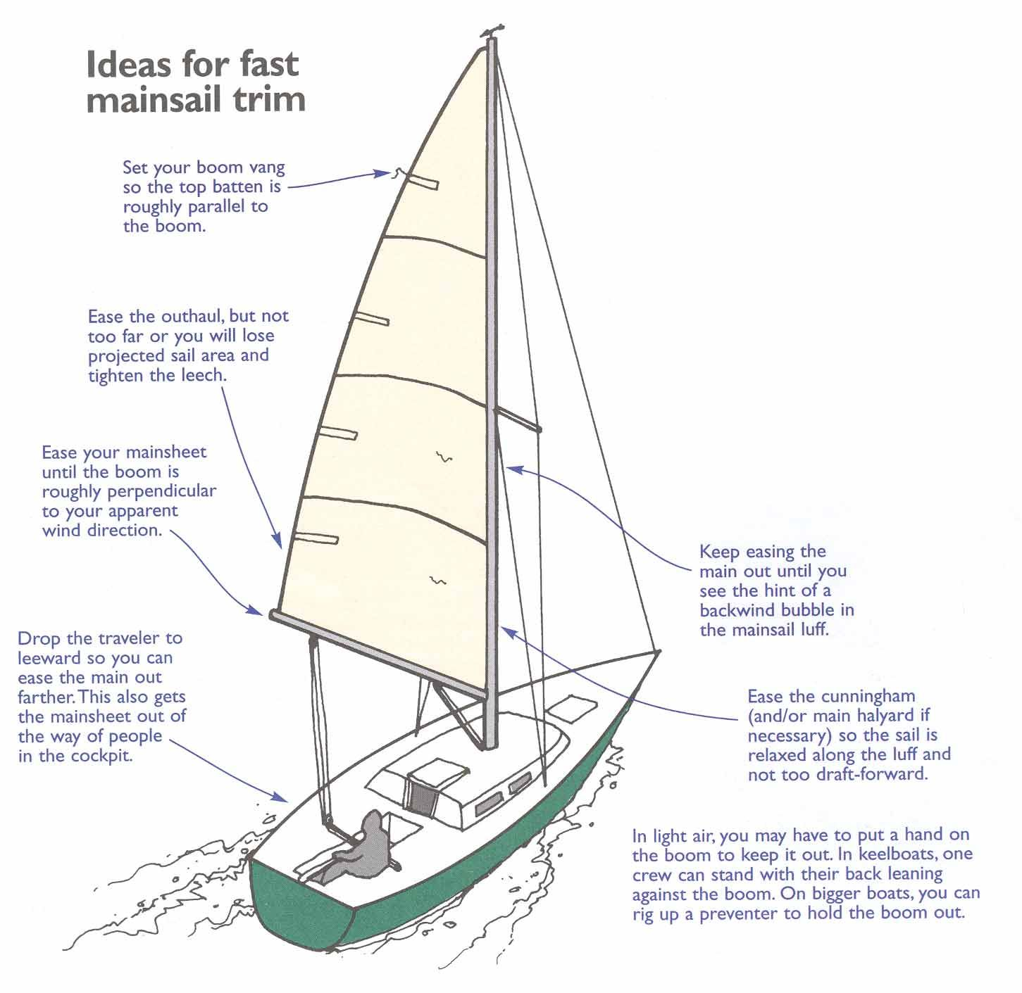medium resolution of discover ideas about sailing dinghy