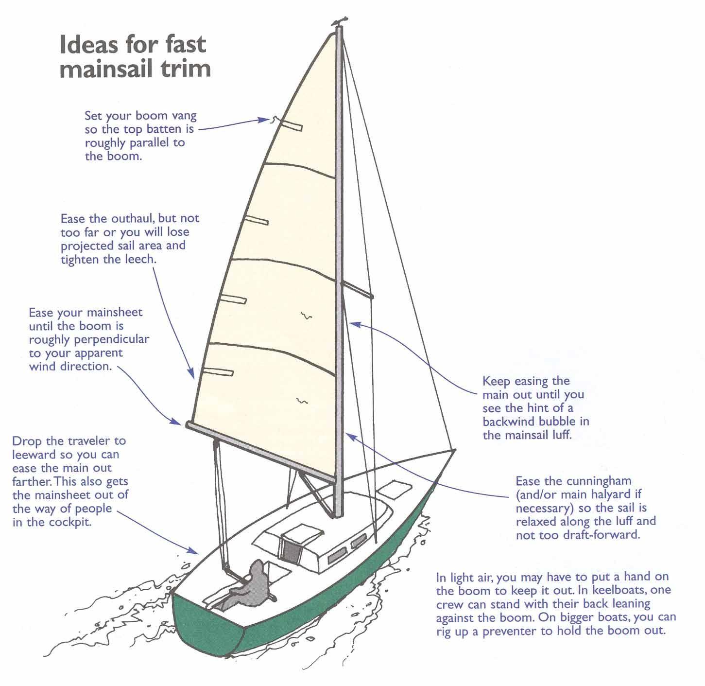 Pin by Sandra Hamlin on Sailing | Sailing, Sailing lessons