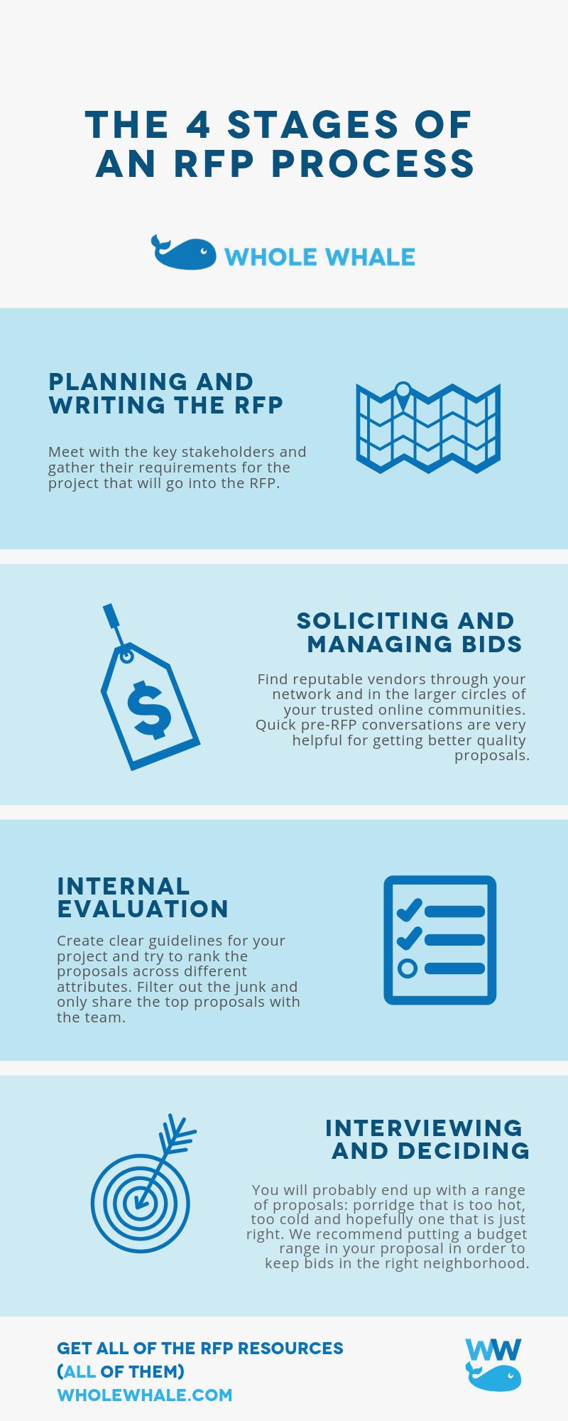 The 4 Stages Of An Rfp Process Rfp Non Profit How To Plan