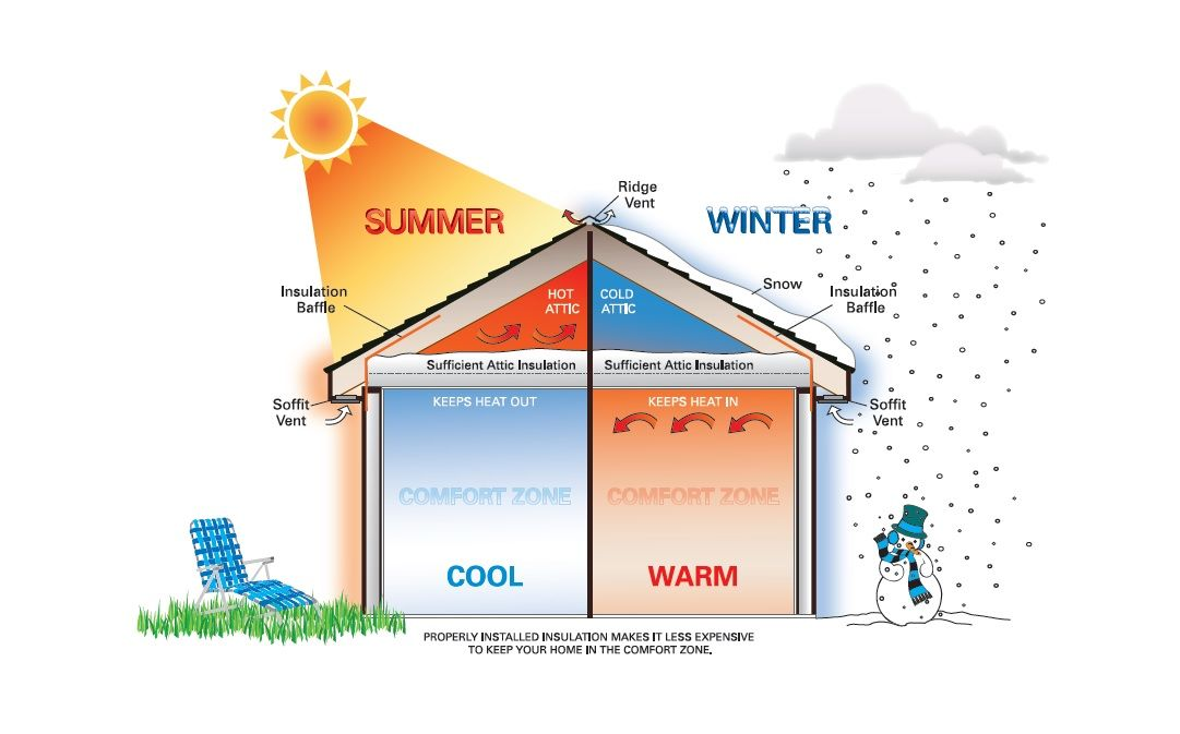 Properly Installed Insulation Makes It Less Expensive To Keep Your Home In The Comfort Zone Regardle Attic Insulation Properly Insulated Attic Home Insulation