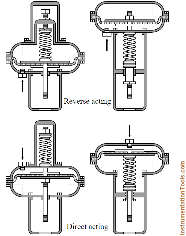 Direct Acting Control Valves & Reverse Acting Control
