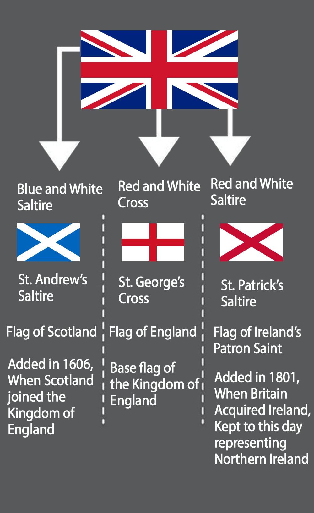 Union Jack English Flag Flag Britain Flag
