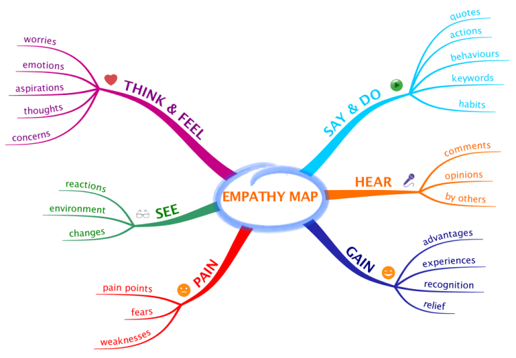An adapted 5w1h mind map for recording your design thinking an adapted 5w1h mind map for recording your design thinking empathy observations biggerplate business club pinterest design thinking maps and mind pronofoot35fo Choice Image
