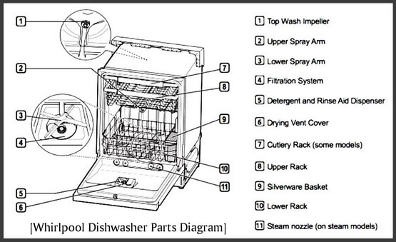 Whirlpool Dishwasher Parts Common Parts To Fix Your Appliance Dishwasher Parts Whirlpool Dishwasher Dishwasher