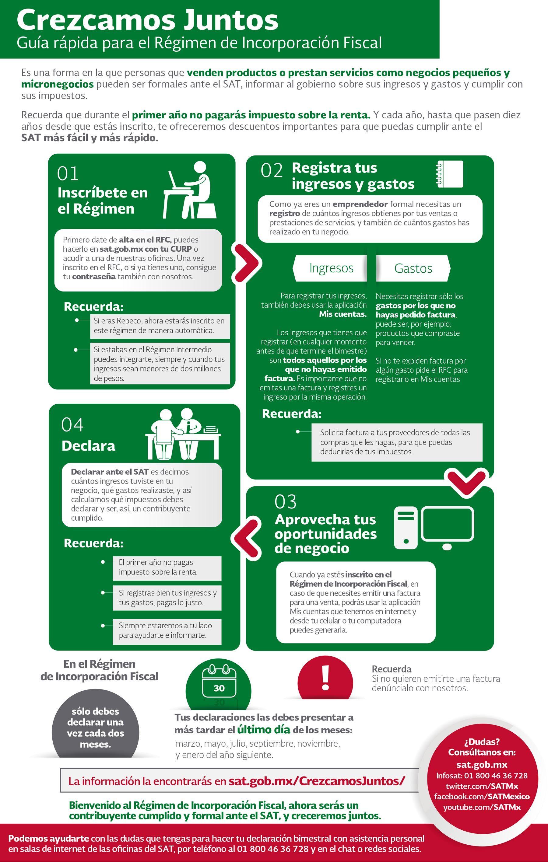 Guía rápida para Régimen de Incorporación Fiscal.