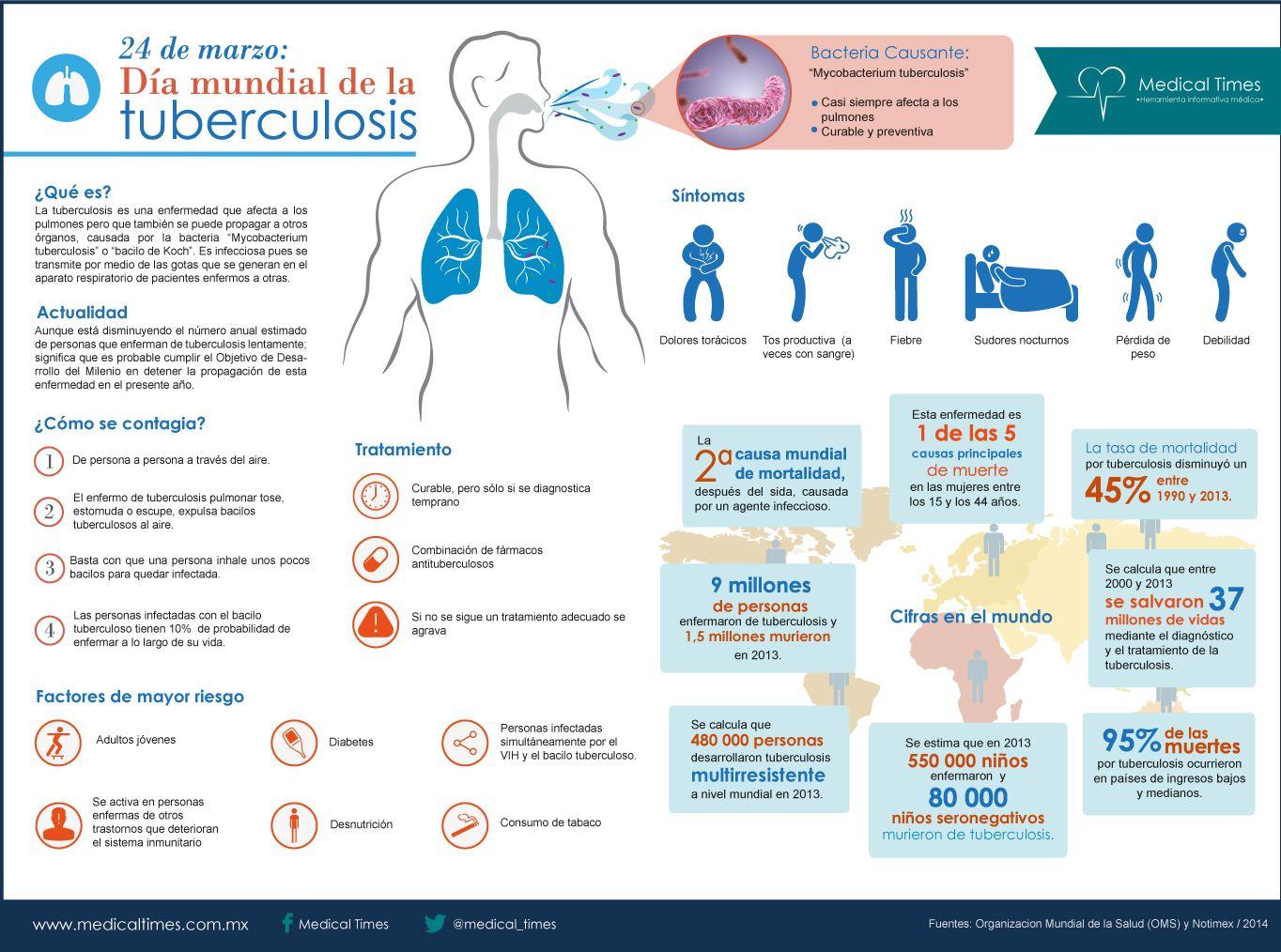 Día mundial de la tuberculosis, Infografía Medical Times ...