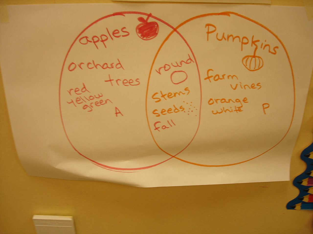 Apple And Pumpkin Venn Diagram Trusted Wiring Of A Friends Diagrams Apples T Valentine