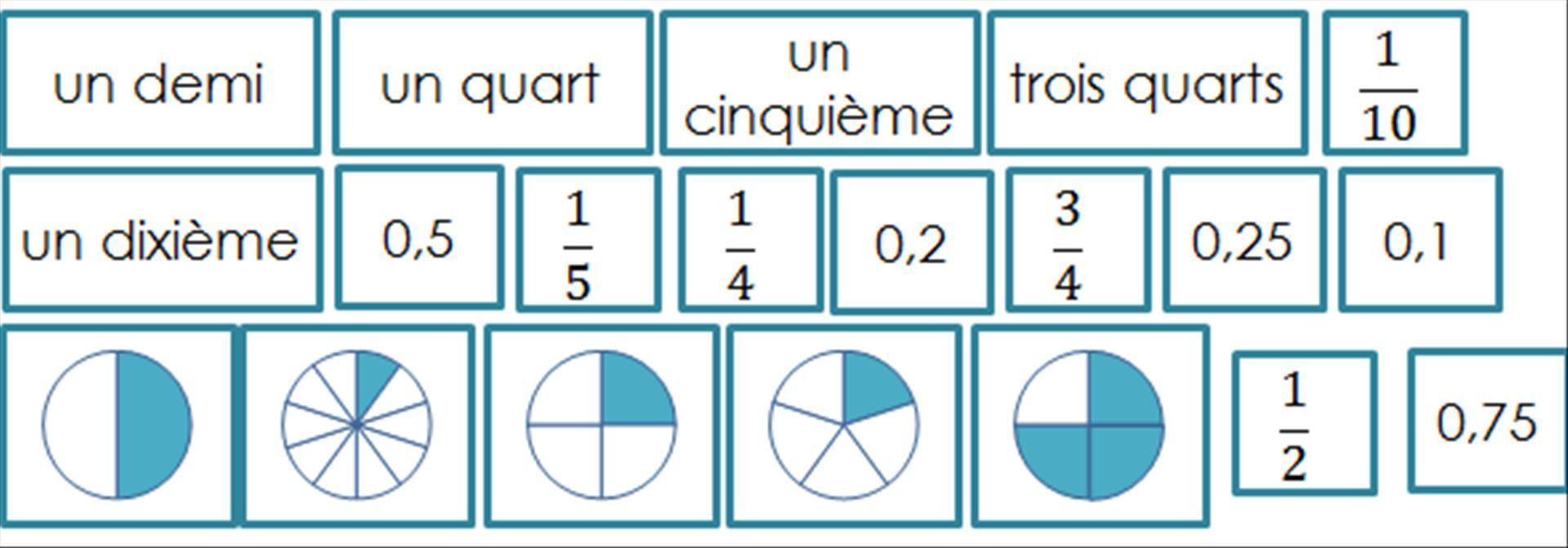 Equivalences fractions et nombres décimaux - Cm2 ...