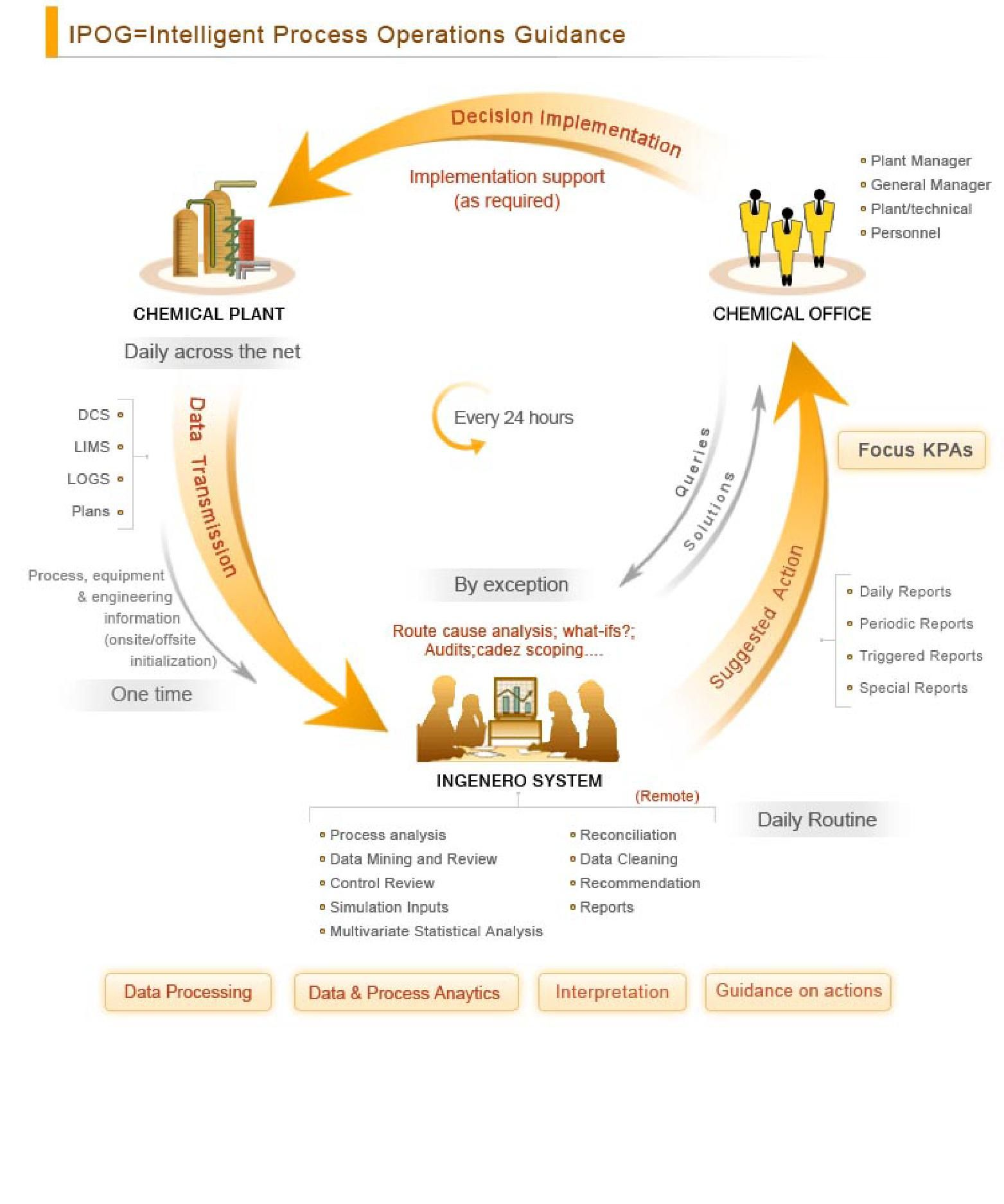 Ingenero S System Daily Routine Are Process Analysis Data Mining