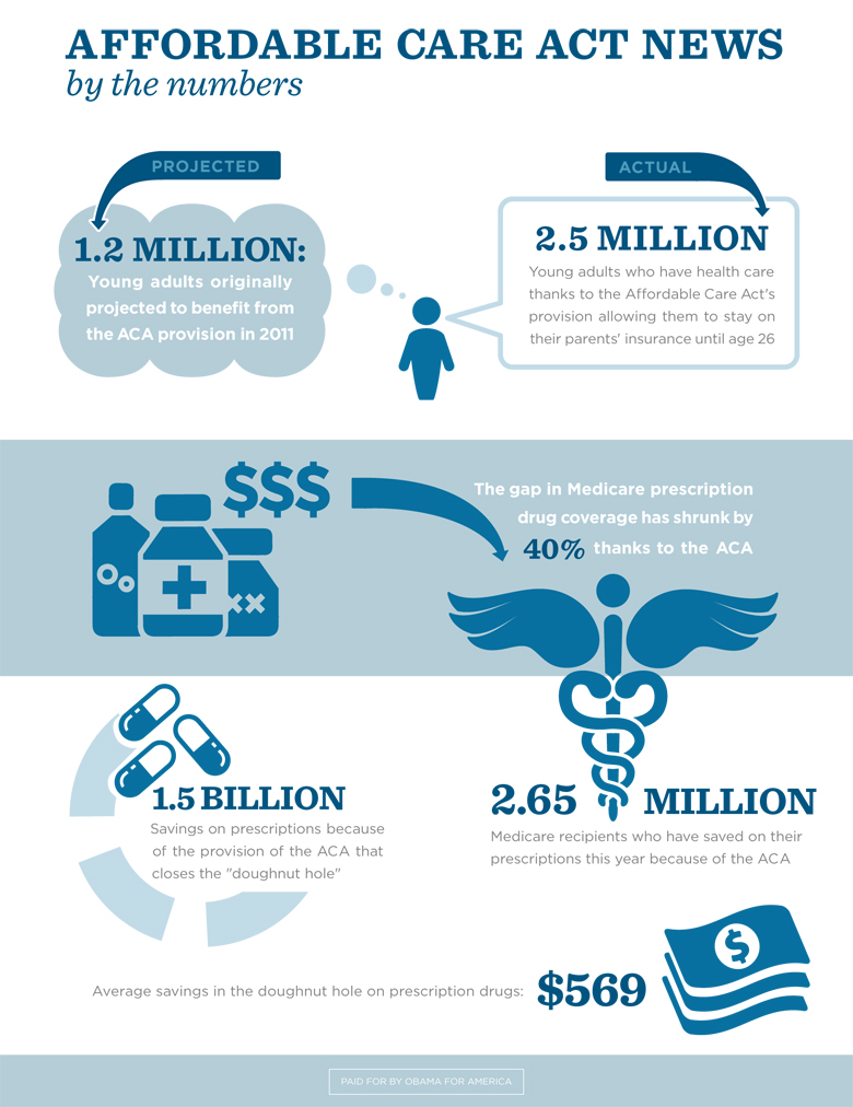 Affordable Care Act Infographic Health Infographics Infographic