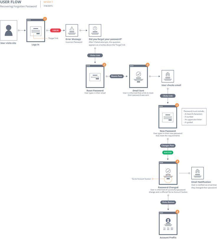 Flow Patterns Make Site Flows with Fine Visual Detail - UX - process flow diagram template