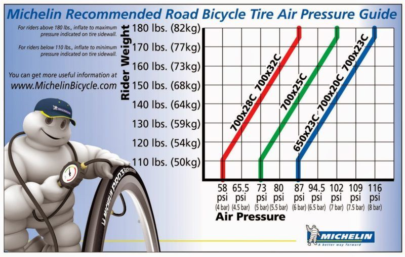 FAQs Boyd Cycling Simple graph for tire pressure Best