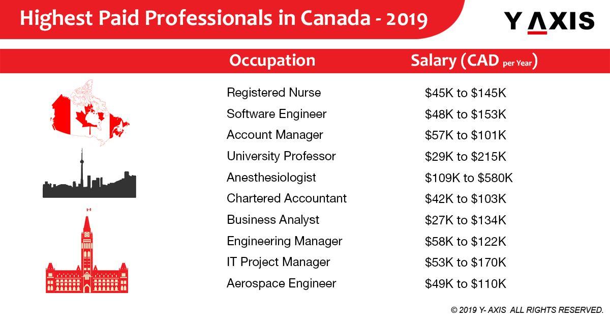 Highest paid professionals in Canada under NOC 2019