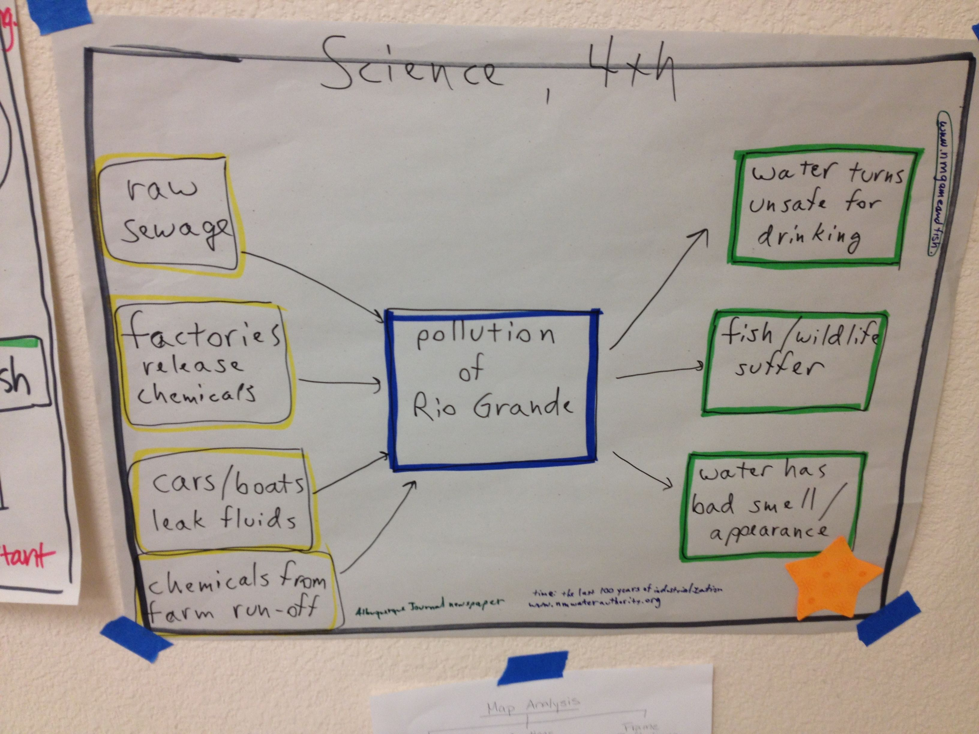 Water Pollution Thinking Map
