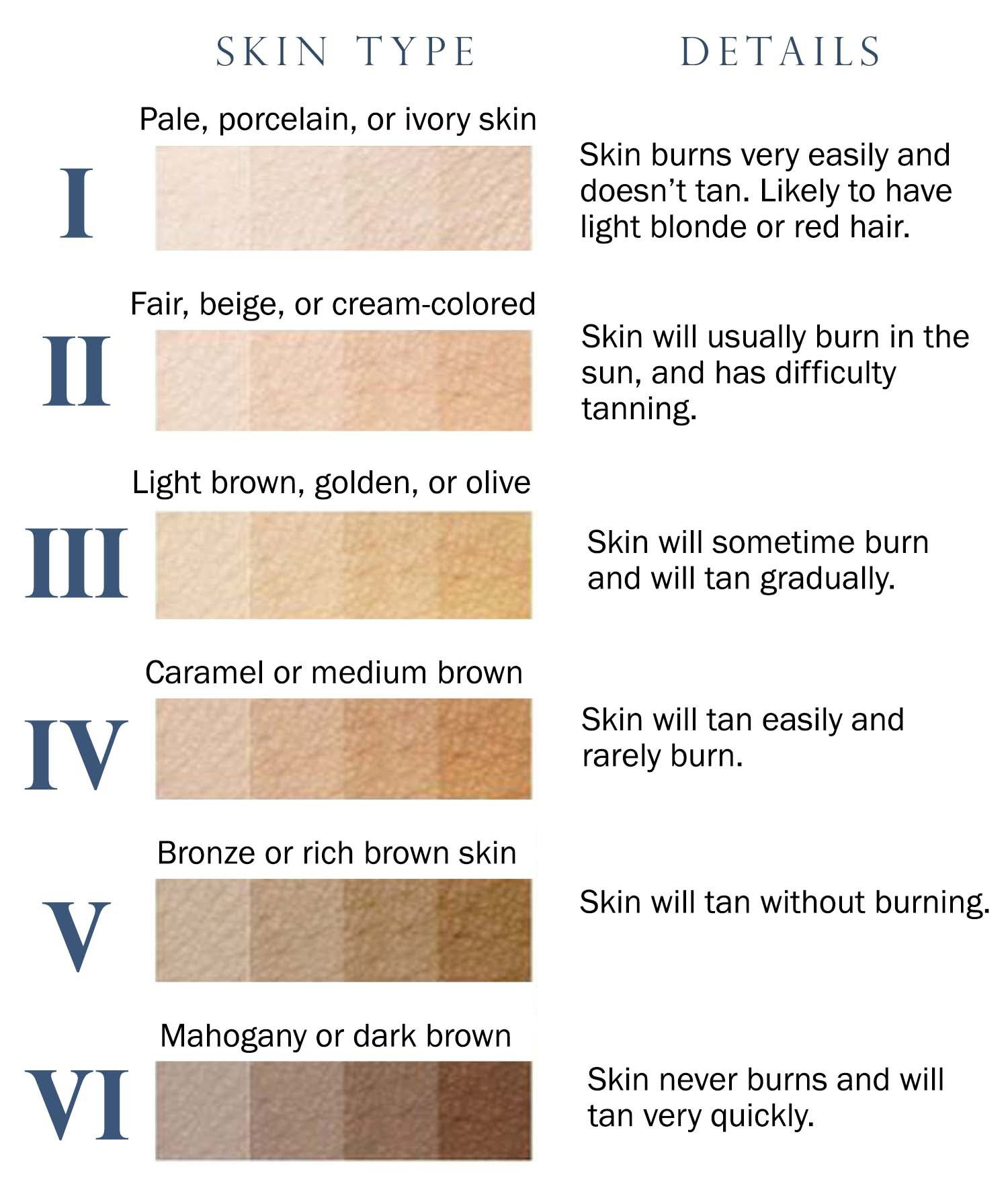 This scale assigns the various shades of skin types ranging this scale assigns the various shades of skin types ranging from type 1 to type the paler you are the lower your type check out the chart below to nvjuhfo Choice Image