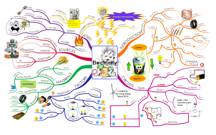 Electricity mind map | Get your Learn on | Pinterest | Photos ...