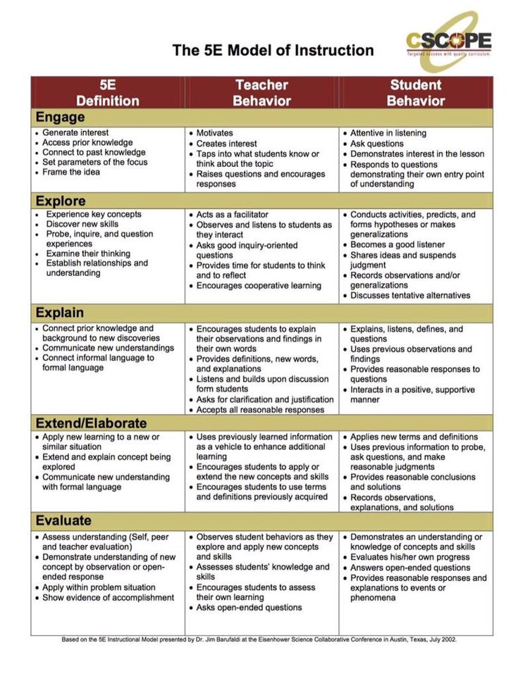 Teaching And Learning Behaviours Educate Pinterest