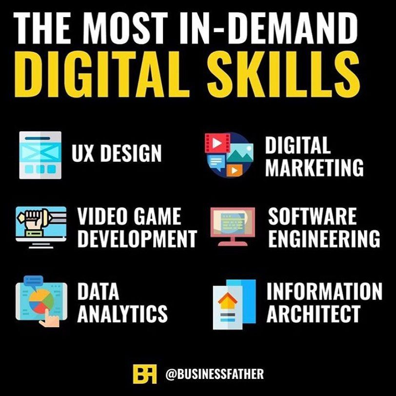 Thinking Of Learning A New Skill To Monetize In 2020 Check Out Our Article On How To Learn Online Business Marketing Online Digital Marketing Video Marketing
