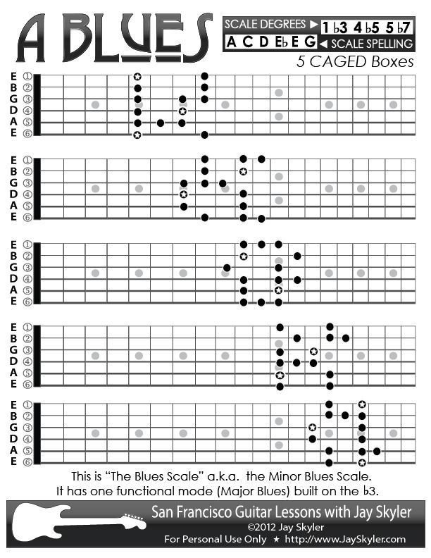 Blues (Minor Blues) Scale Guitar Patterns- Chart, Key of A Music - guitar chord chart