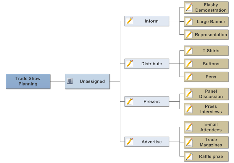 Example Image Trade Show Planning Concept Map  Charts Diagrams