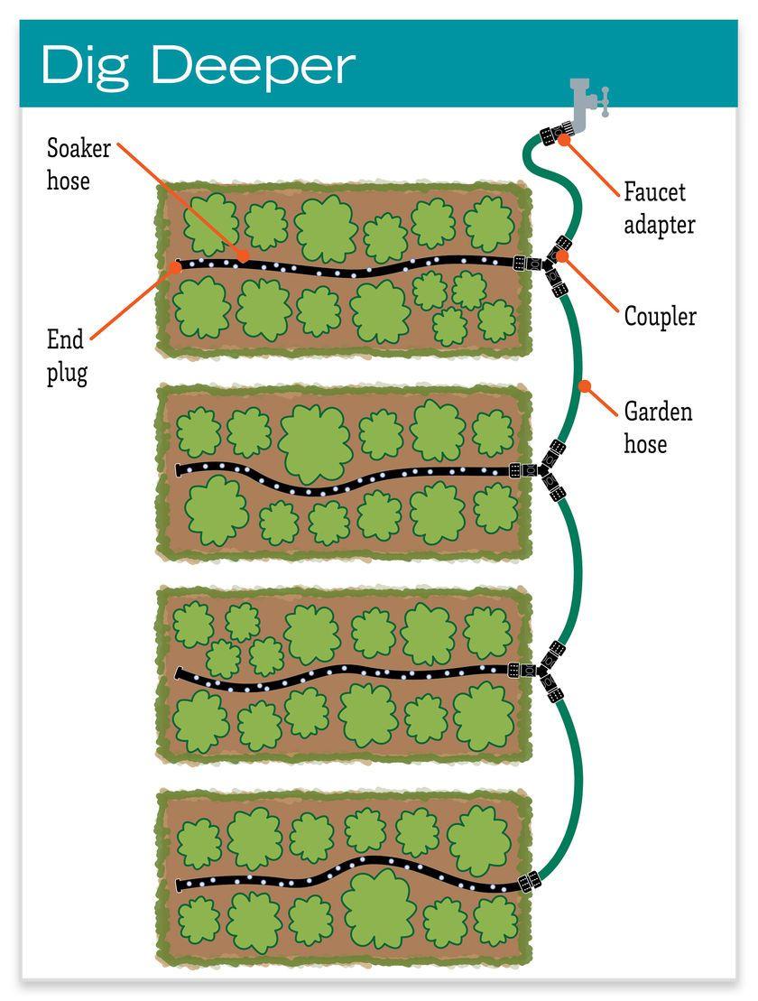 Soaker Hose Drip Irrigation System For Garden Rows Gardener S