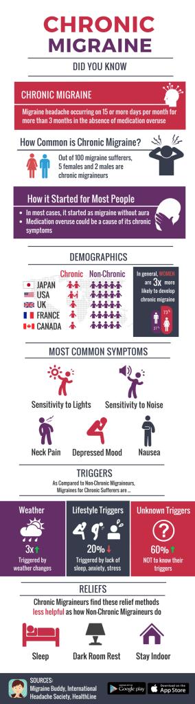 Chronic Migraine. Help us help others