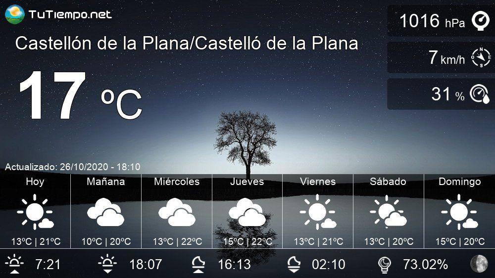 Pronóstico Meteorológico Para Castellón De La Plana Castelló De La Plana Con Datos De Temperatura Humedad Velocidad Y Dirección Del Vien
