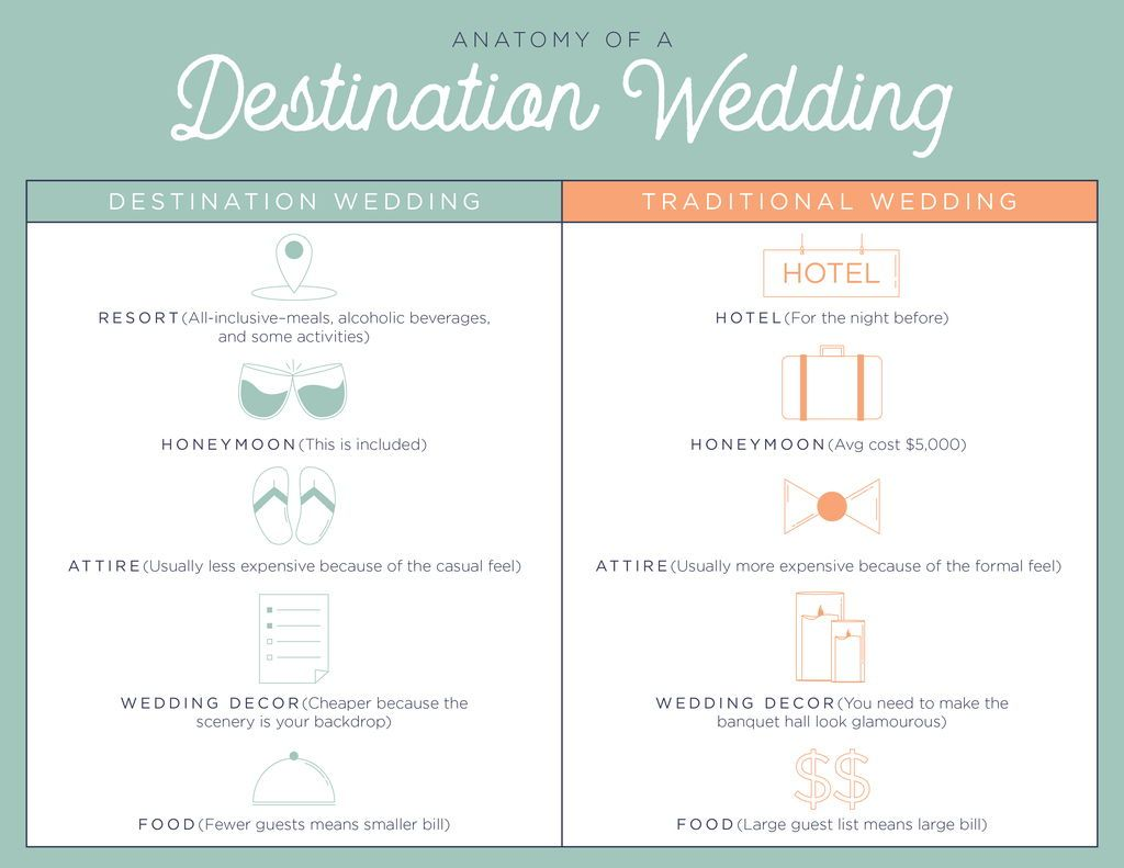 Anatomy Of A Destination Wedding Destination Weddings Vs Traditional Weddings How Destination Wedding Cost Destination Wedding Planning Destination Wedding