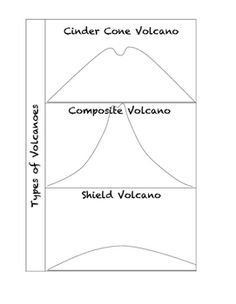 Types of volcano foldable science pinterest volcano types of volcano foldable sciox Image collections