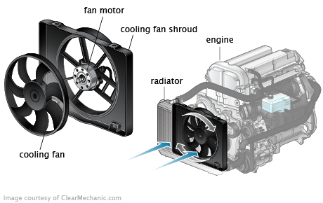 Cooling Fan Operation Automotive Mechanic Car Mechanic Car