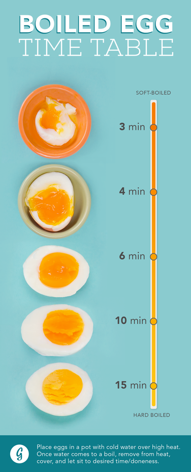 The texture of the yolk inside your hard-boiled egg is everything — so whether you like yours runny or as firm as can be,  there's a time rec for your preference. See more at Greatist »