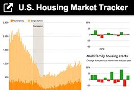 The Shaky Foundation For U.S. Housing-Price Growth - Real Time Economics - WSJ