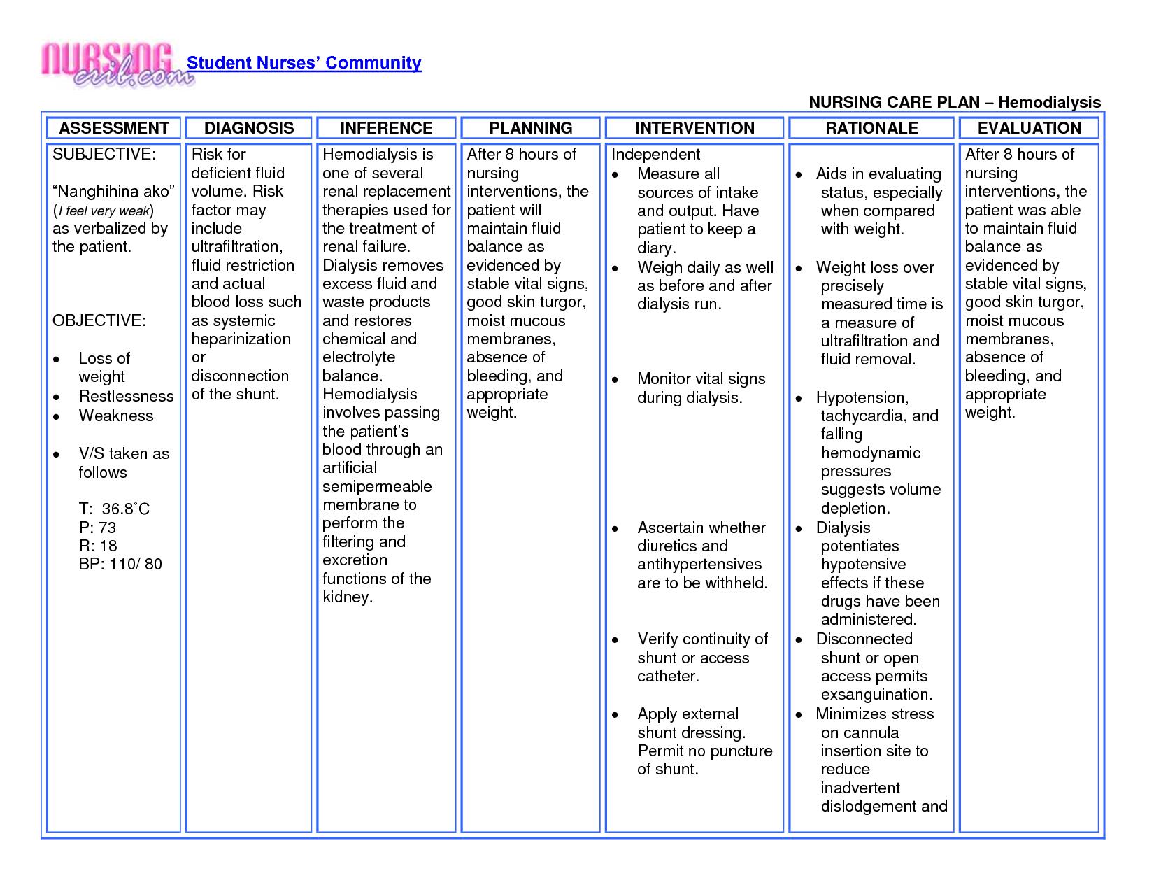 Nursing Care Plan Hemodialysis