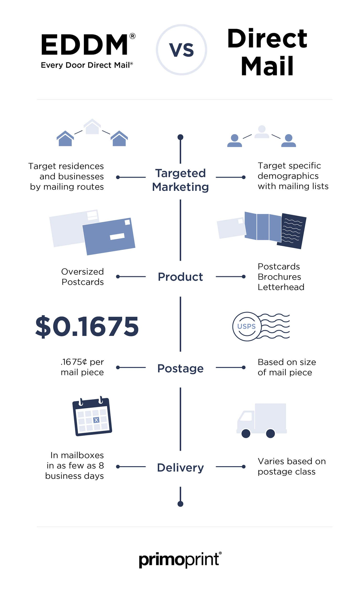 What's the Difference Between EDDM® and Direct Mail