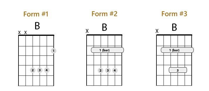 B Chord Choice Image Chord Guitar Finger Position