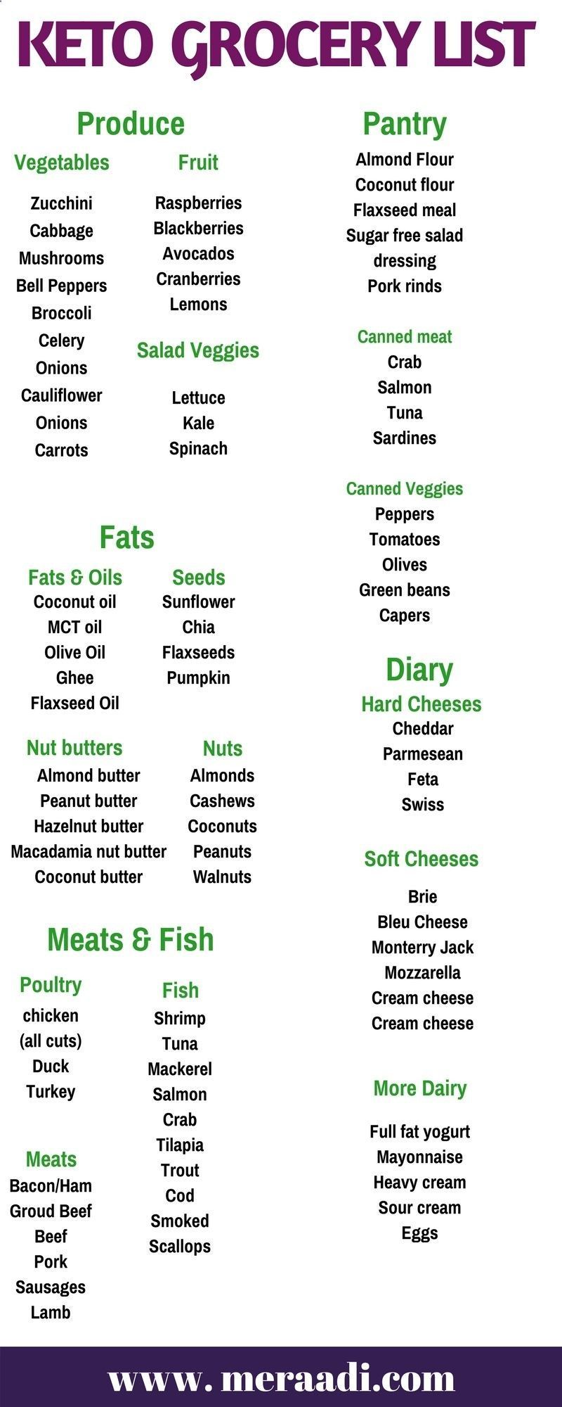 The 3 Week Diet Loss Weight Plan This keto grocery list